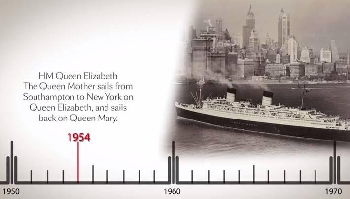Cunard Timeline