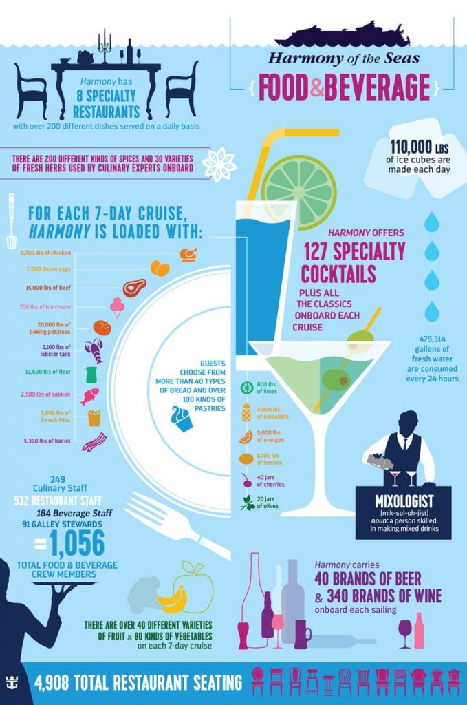More Facts And Stats On The World39s Largest Cruise Ship