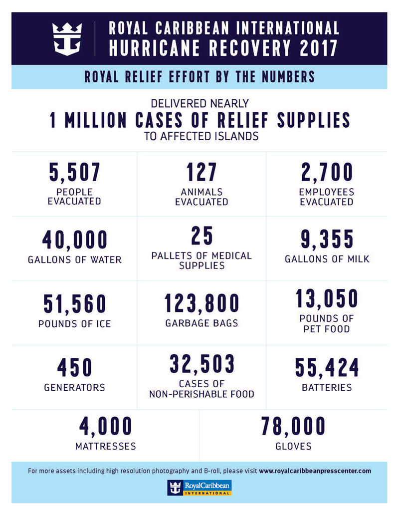 Royal Caribbean Relief Effort By The Numbers