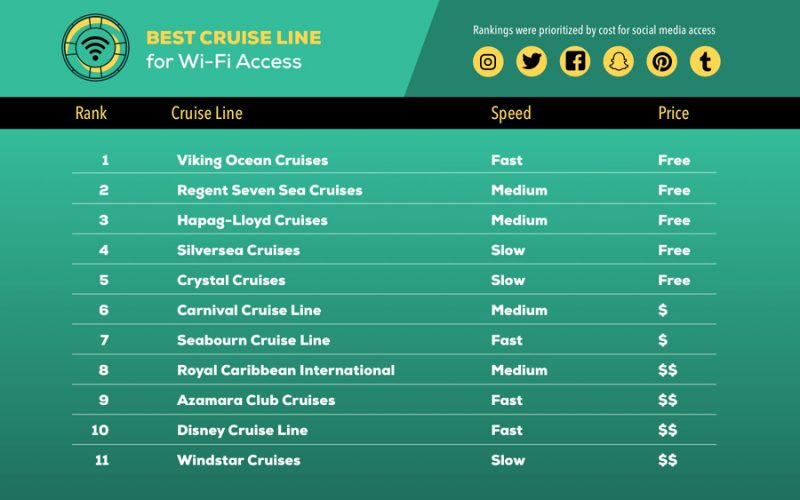 The Best Cruise Line Wi-Fi Has Been Uncovered