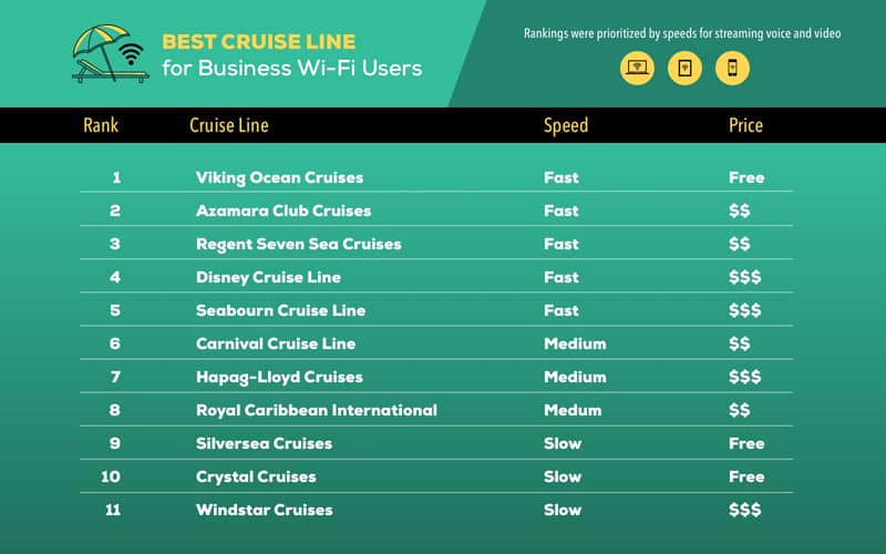Best Cruise Line Wi-Fi for Business