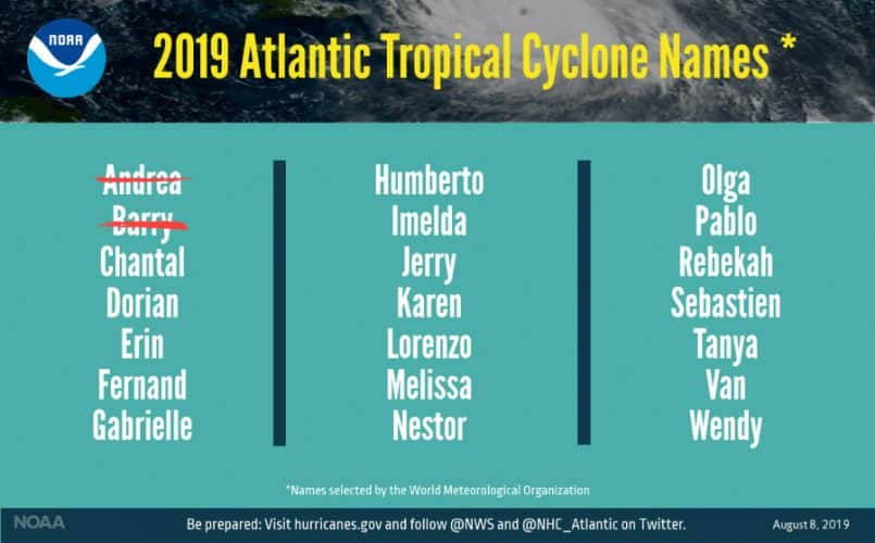 2019 Atlantic Tropical Cyclone Names
