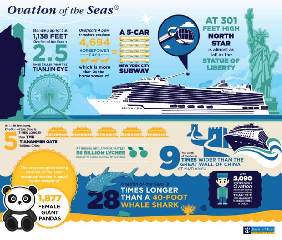 Ovation of the Seas Facts