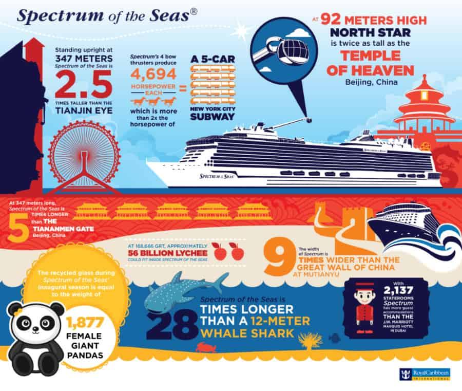 Spectrum of the Seas facts