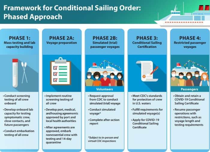 CDC Framework Phases