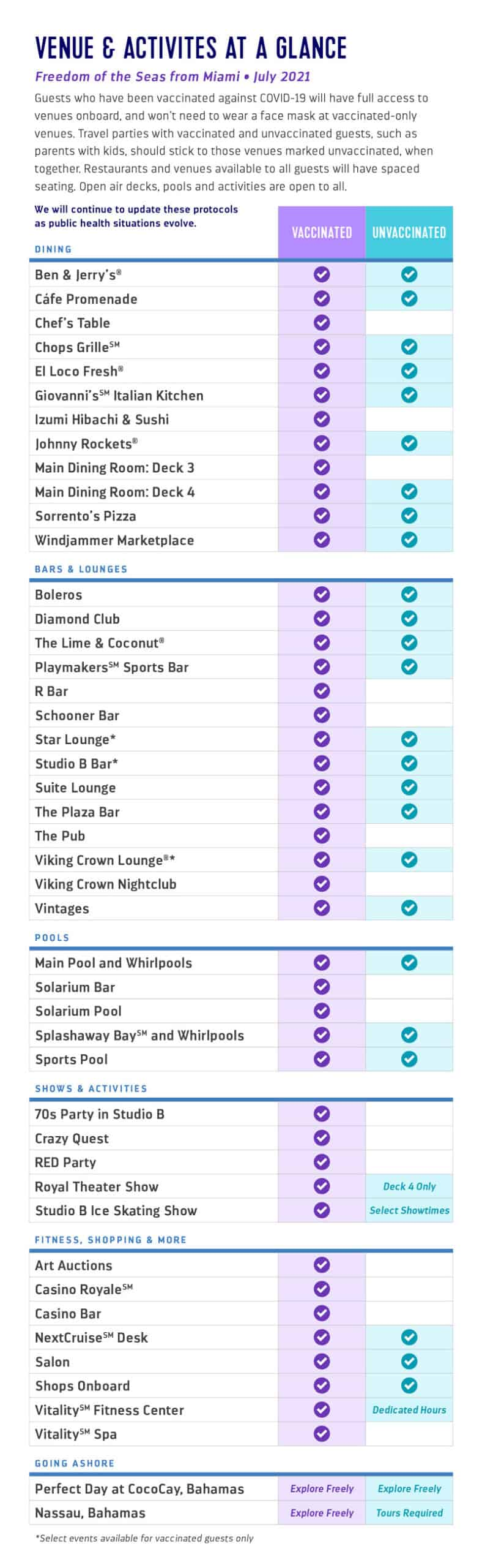 Royal Caribbean Venue and Activities List