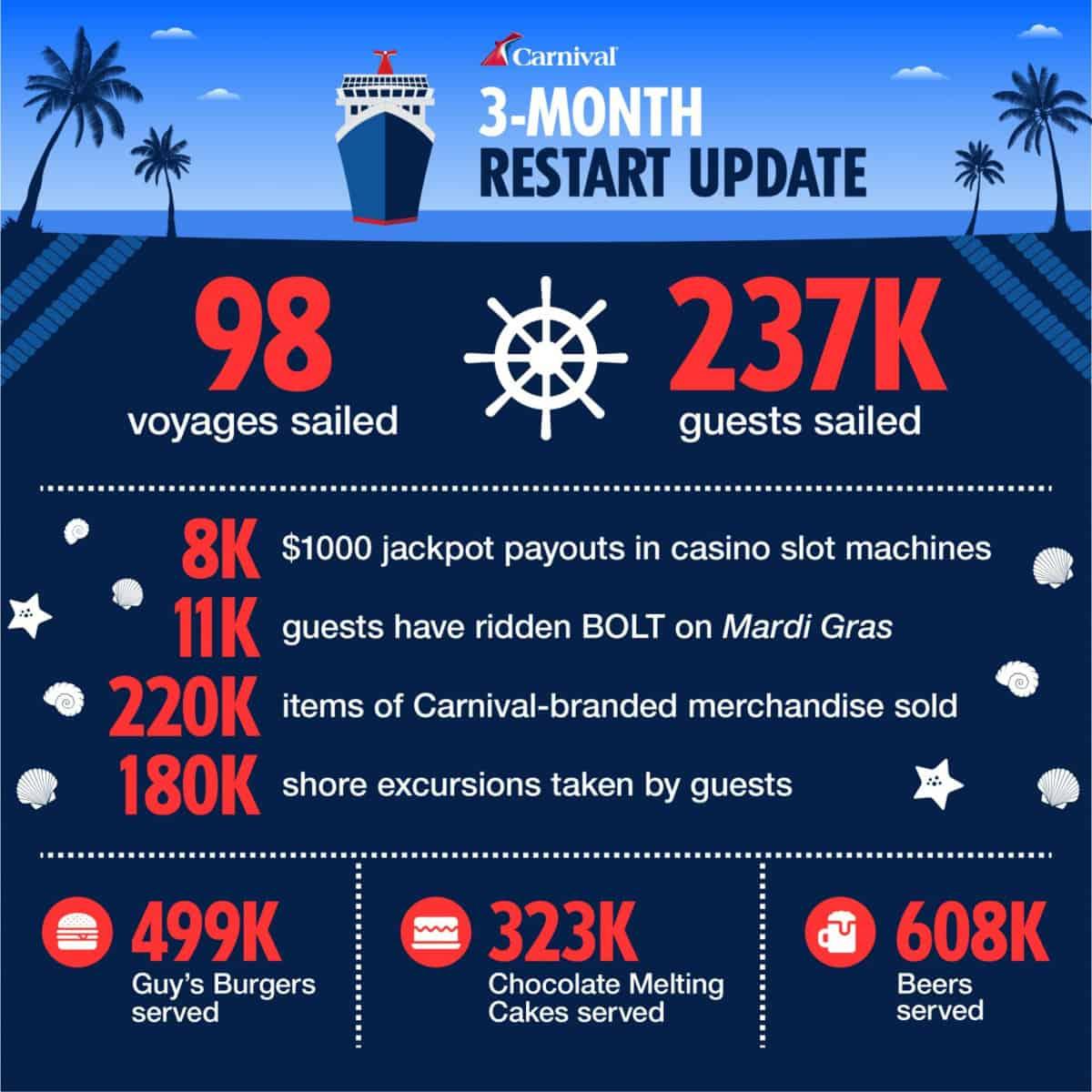 Carnival Cruise Line Milestones